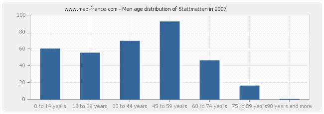 Men age distribution of Stattmatten in 2007