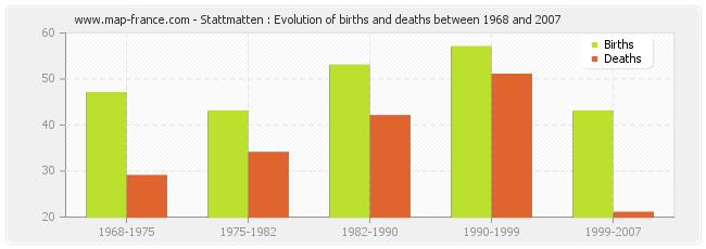 Stattmatten : Evolution of births and deaths between 1968 and 2007