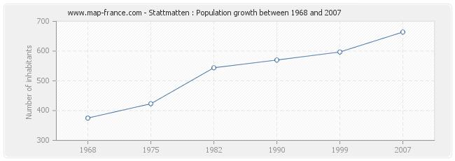 Population Stattmatten