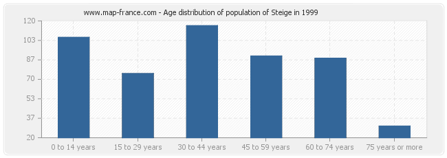 Age distribution of population of Steige in 1999