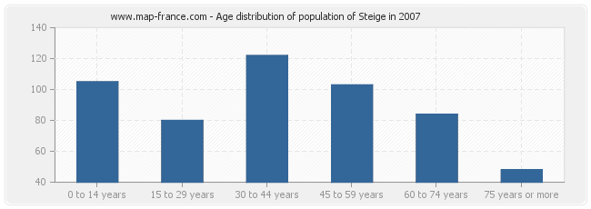 Age distribution of population of Steige in 2007
