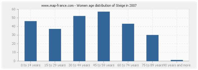 Women age distribution of Steige in 2007