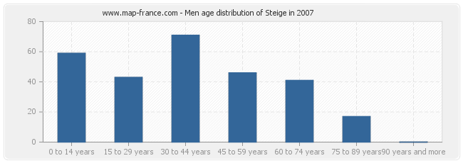 Men age distribution of Steige in 2007