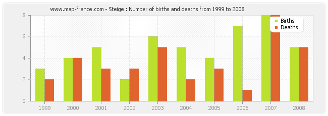 Steige : Number of births and deaths from 1999 to 2008