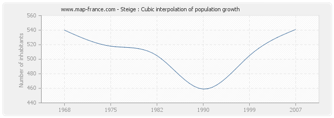 Steige : Cubic interpolation of population growth