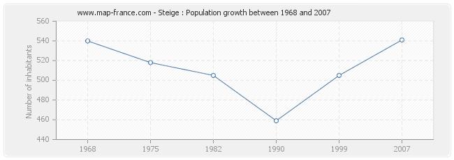 Population Steige
