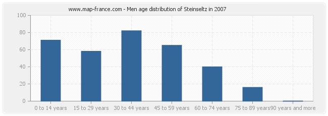 Men age distribution of Steinseltz in 2007