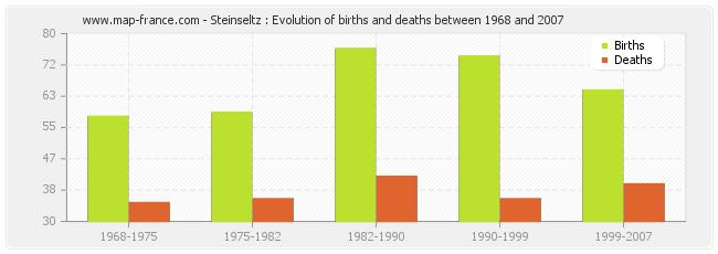 Steinseltz : Evolution of births and deaths between 1968 and 2007