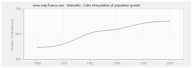 Steinseltz : Cubic interpolation of population growth