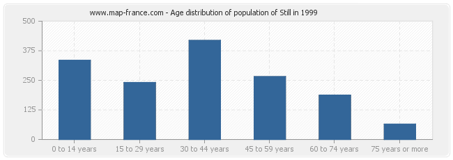 Age distribution of population of Still in 1999