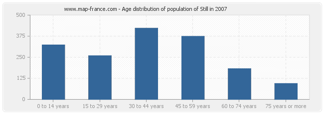 Age distribution of population of Still in 2007
