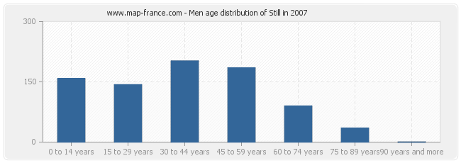 Men age distribution of Still in 2007