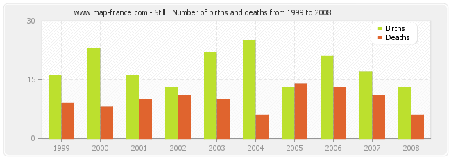 Still : Number of births and deaths from 1999 to 2008