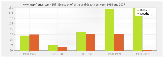 Still : Evolution of births and deaths between 1968 and 2007