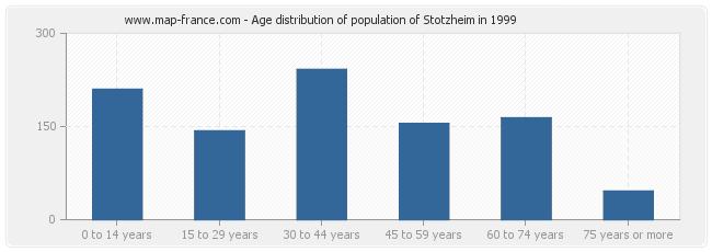 Age distribution of population of Stotzheim in 1999