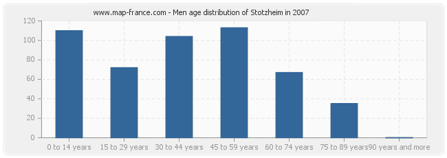 Men age distribution of Stotzheim in 2007