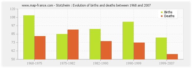 Stotzheim : Evolution of births and deaths between 1968 and 2007