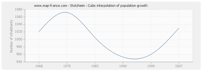 Stotzheim : Cubic interpolation of population growth