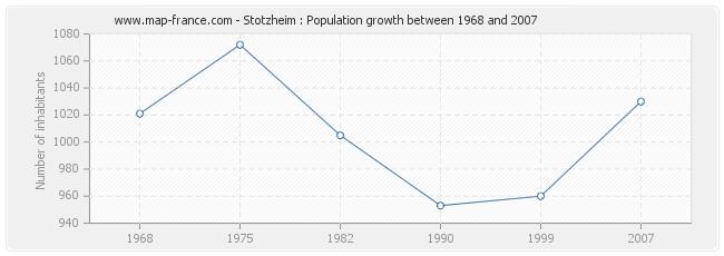 Population Stotzheim
