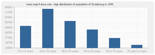 Age distribution of population of Strasbourg in 1999