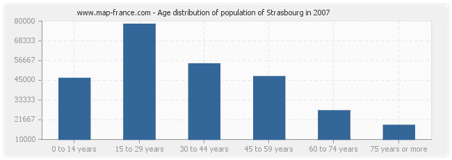 Age distribution of population of Strasbourg in 2007