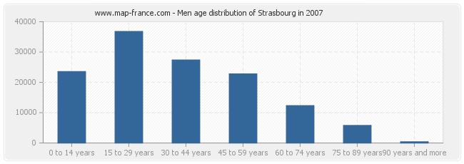 Men age distribution of Strasbourg in 2007