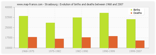 Strasbourg : Evolution of births and deaths between 1968 and 2007