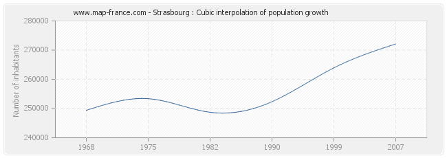 Strasbourg : Cubic interpolation of population growth