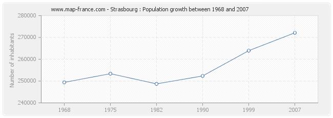 Population Strasbourg