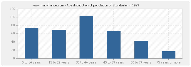 Age distribution of population of Stundwiller in 1999