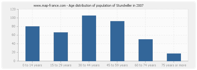 Age distribution of population of Stundwiller in 2007