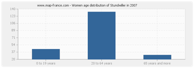 Women age distribution of Stundwiller in 2007
