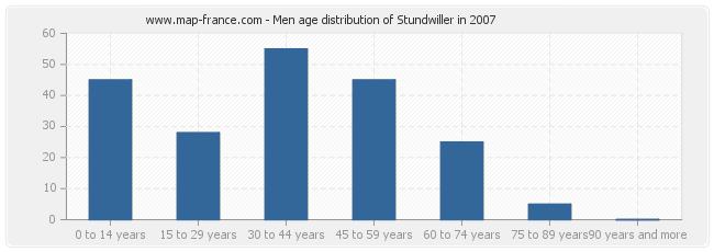 Men age distribution of Stundwiller in 2007