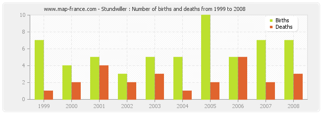 Stundwiller : Number of births and deaths from 1999 to 2008