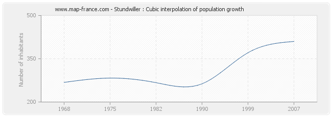 Stundwiller : Cubic interpolation of population growth