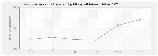 Population Stundwiller