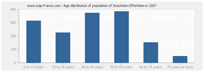 Age distribution of population of Stutzheim-Offenheim in 2007