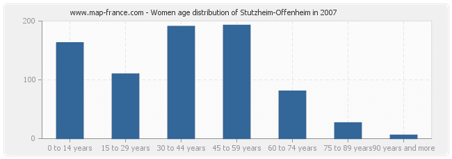 Women age distribution of Stutzheim-Offenheim in 2007