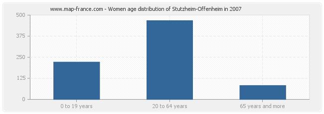 Women age distribution of Stutzheim-Offenheim in 2007