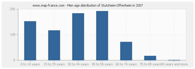 Men age distribution of Stutzheim-Offenheim in 2007