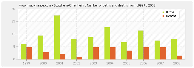 Stutzheim-Offenheim : Number of births and deaths from 1999 to 2008