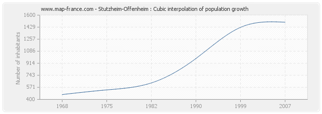 Stutzheim-Offenheim : Cubic interpolation of population growth