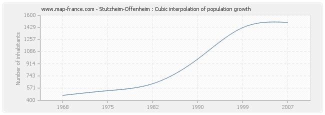 Stutzheim-Offenheim : Cubic interpolation of population growth
