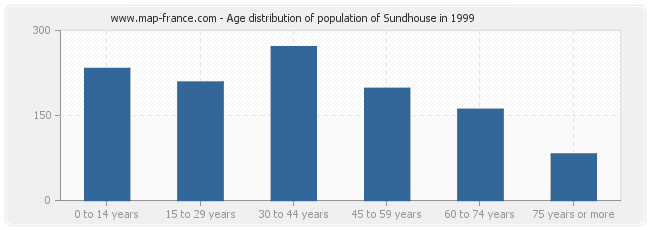 Age distribution of population of Sundhouse in 1999