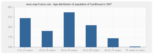 Age distribution of population of Sundhouse in 2007