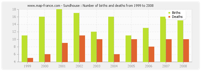 Sundhouse : Number of births and deaths from 1999 to 2008