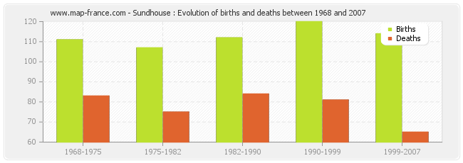 Sundhouse : Evolution of births and deaths between 1968 and 2007