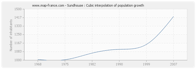 Sundhouse : Cubic interpolation of population growth