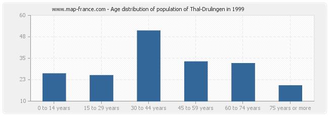 Age distribution of population of Thal-Drulingen in 1999