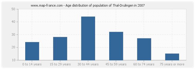 Age distribution of population of Thal-Drulingen in 2007
